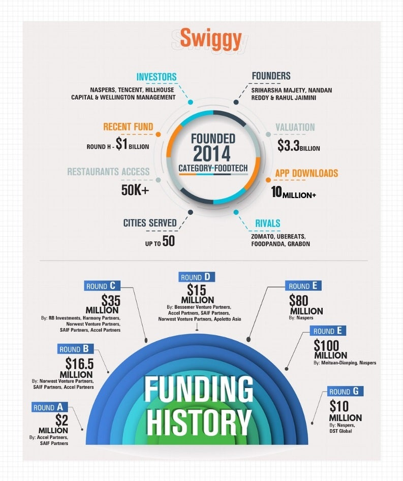 Swiggy's Timeline, THE FASTEST GROWING FOODTECH UNICORN: SWIGGY