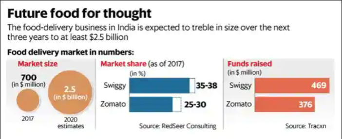 THE FASTEST GROWING FOODTECH UNICORN: SWIGGY
