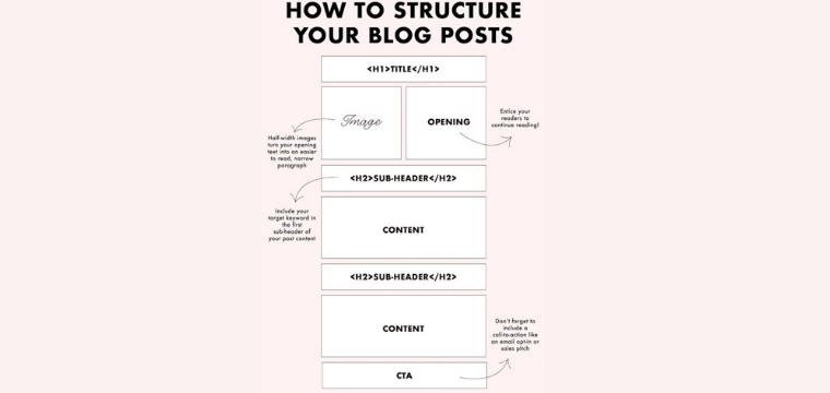 What is the structure of a Blog?