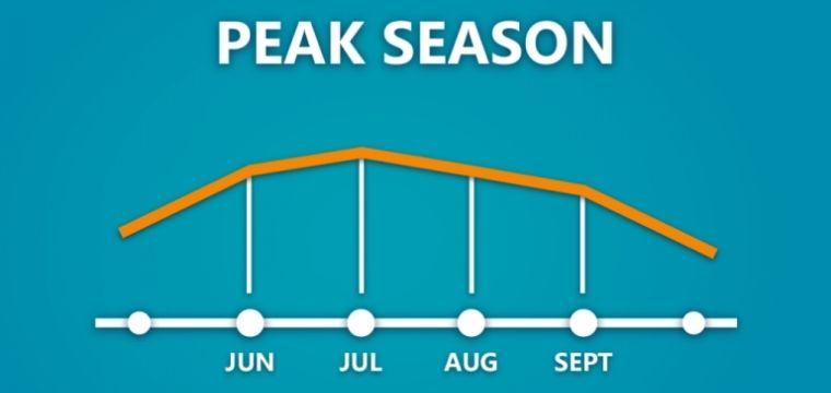 Avoid Peak Season