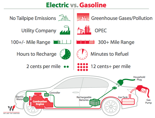 Electric Vs Gasoline Cars - Which Electric car to buy? Do not miss out on this best 5 minute read