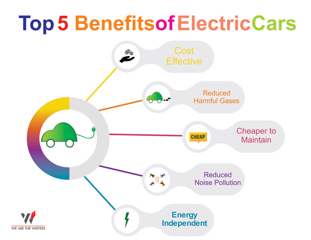 Top 5 Benefits of Electric Cars - Which Electric car to buy? Do not miss out on this best 5 minute read