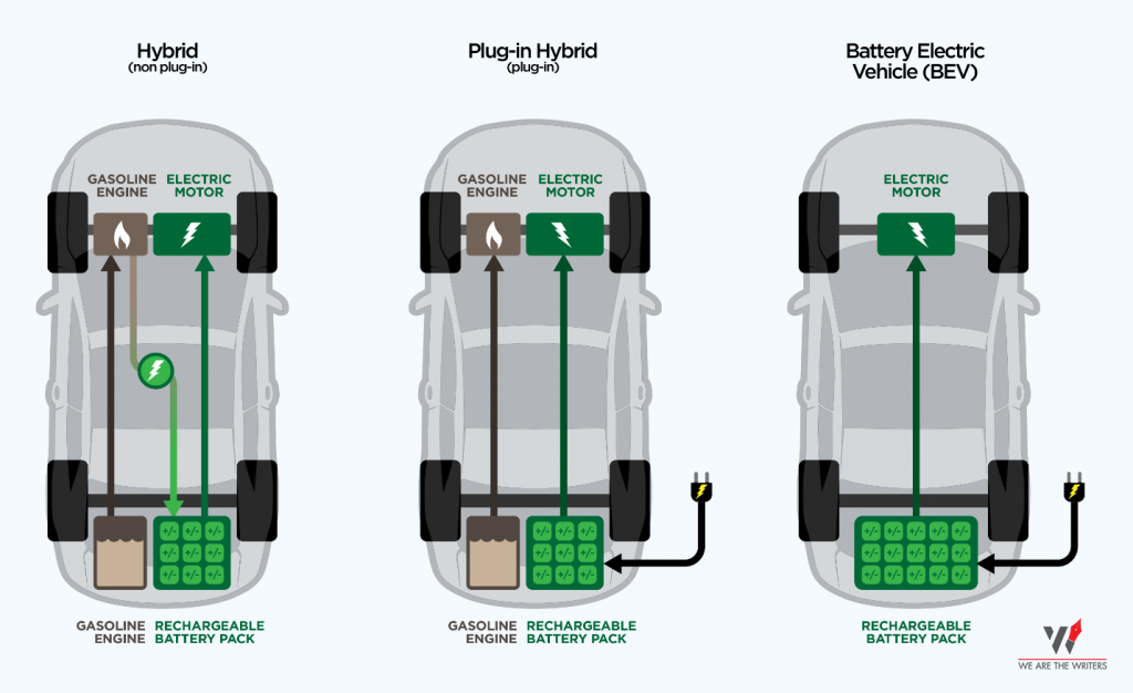 Types of Electric Cars - Which Electric car to buy? Do not miss out on this best 5 minute read