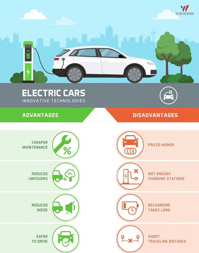 Pros and cons of electric cars - Which Electric car to buy? Do not miss out on this best 5 minute read