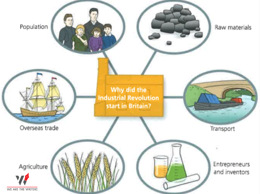 Causes of Industrial Revolution