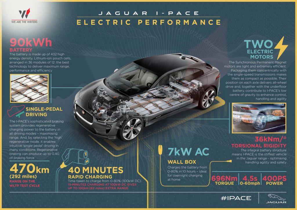 Jaguar I-Pace Jaguar I-Pace Performance JAGUAR I-PACE SPECIFICATIONS