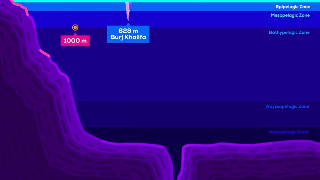 Burj Khalifa as compared to depth of Sea