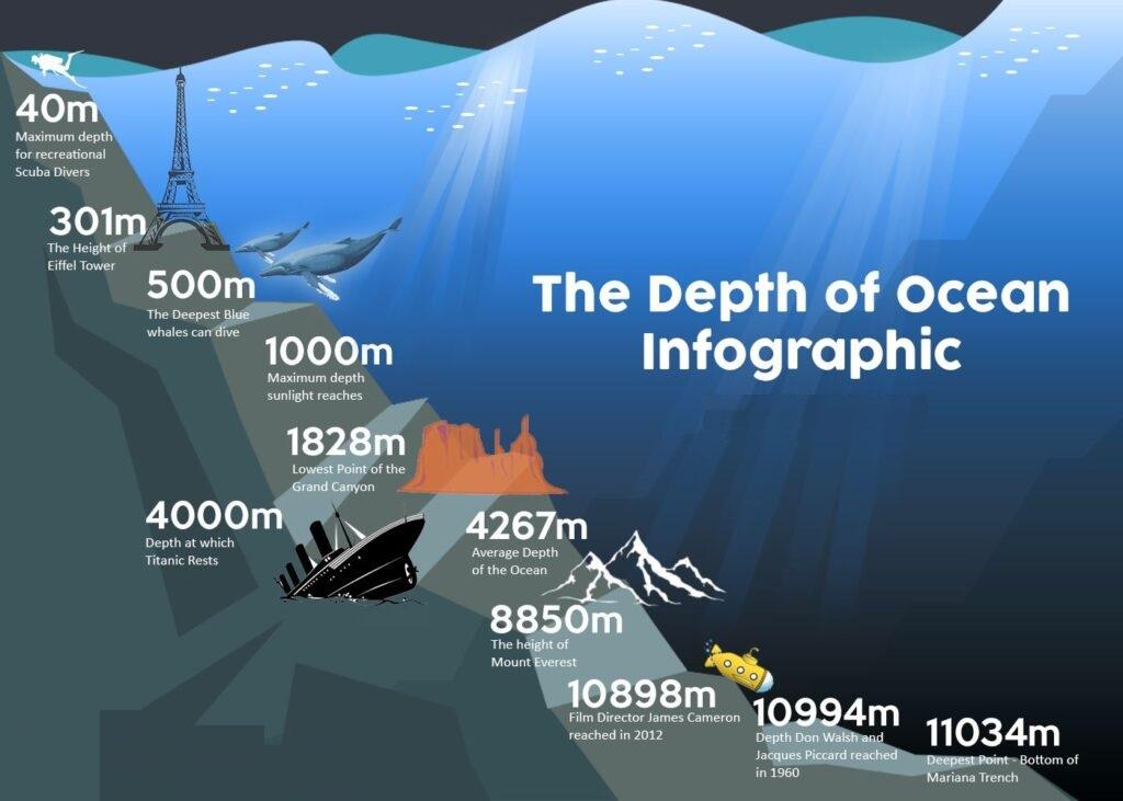 The Depth Of Ocean