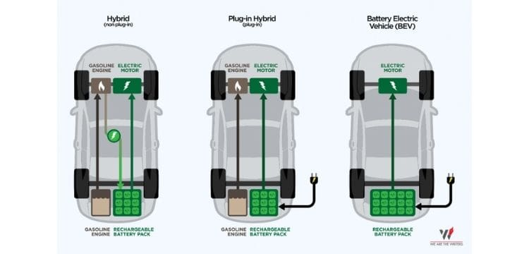 Types of EVs - BEST ELECTRIC CARS 2021